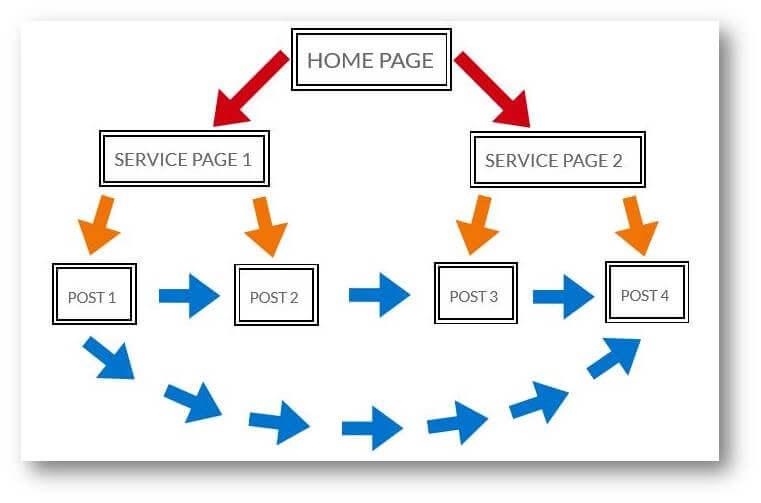 Seo internal linking